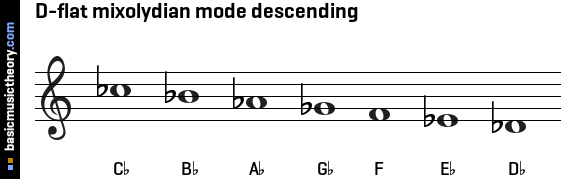 D-flat mixolydian mode descending