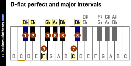 D-flat perfect and major intervals