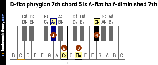 D-flat phrygian 7th chord 5 is A-flat half-diminished 7th