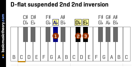 D-flat suspended 2nd 2nd inversion