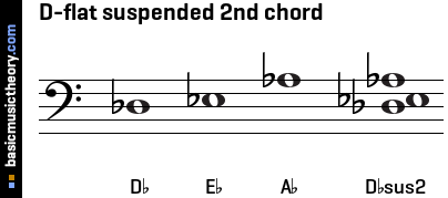 D-flat suspended 2nd chord