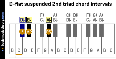 D-flat suspended 2nd triad chord intervals
