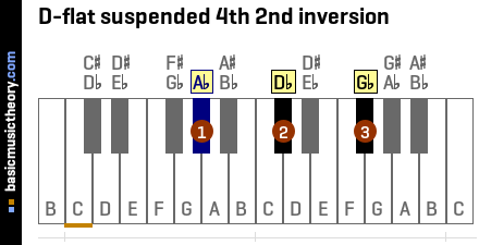 D-flat suspended 4th 2nd inversion