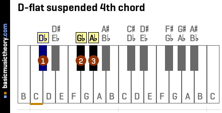 D-flat suspended 4th chord
