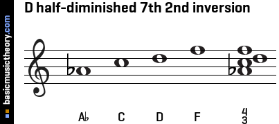 D half-diminished 7th 2nd inversion
