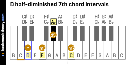 D half-diminished 7th chord intervals