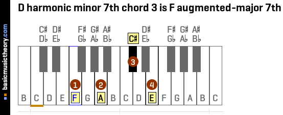 D harmonic minor 7th chord 3 is F augmented-major 7th