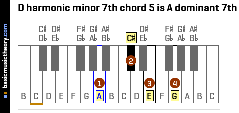 D harmonic minor 7th chord 5 is A dominant 7th