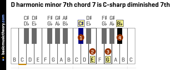 D harmonic minor 7th chord 7 is C-sharp diminished 7th