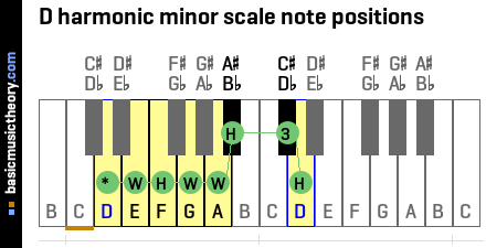 D harmonic minor scale note positions