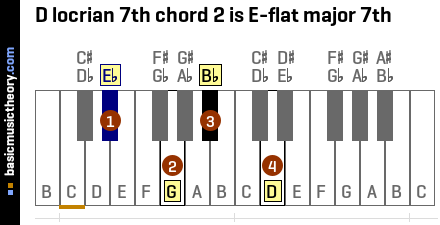 D locrian 7th chord 2 is E-flat major 7th