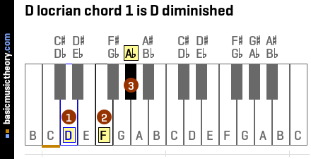D locrian chord 1 is D diminished