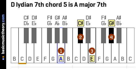 D lydian 7th chord 5 is A major 7th