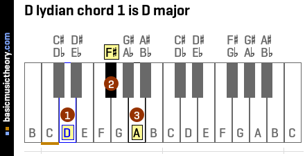 D lydian chord 1 is D major