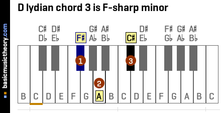 D lydian chord 3 is F-sharp minor