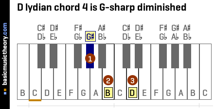 D lydian chord 4 is G-sharp diminished