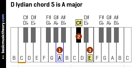 D lydian chord 5 is A major