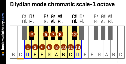 D lydian mode chromatic scale-1 octave