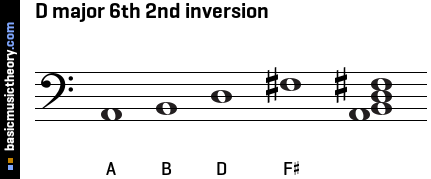 D major 6th 2nd inversion