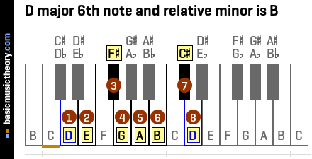 D major 6th note and relative minor is B