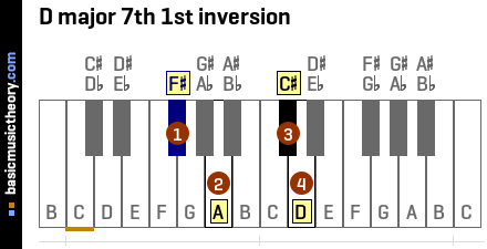 D major 7th 1st inversion