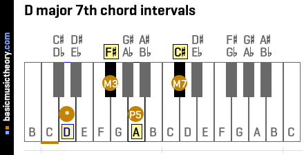 D major 7th chord intervals