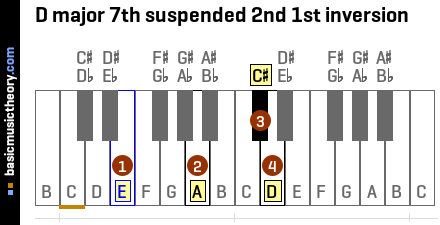 D major 7th suspended 2nd 1st inversion