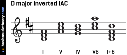 D major inverted IAC