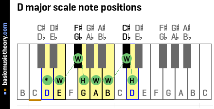 D major scale note positions