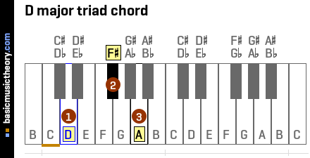 D major triad chord