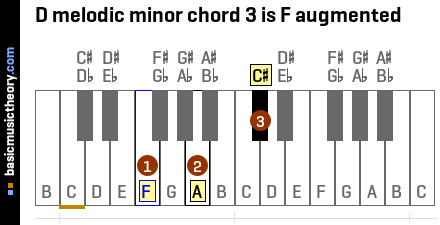 D melodic minor chord 3 is F augmented