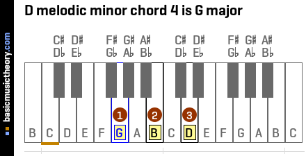 D melodic minor chord 4 is G major