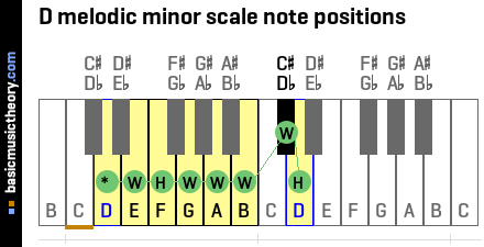 D melodic minor scale note positions