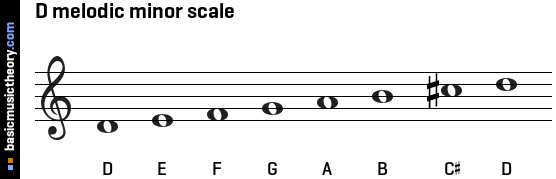 D melodic minor scale