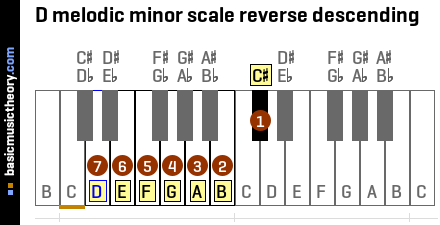 D melodic minor scale reverse descending