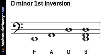 D minor 1st inversion