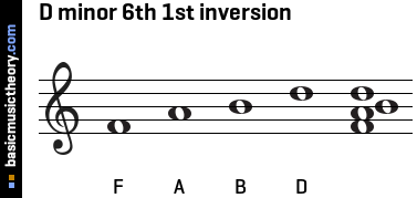 D minor 6th 1st inversion
