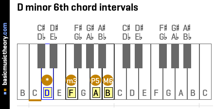 D minor 6th chord intervals
