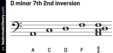D minor 7th 2nd inversion