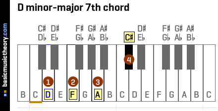 D minor-major 7th chord