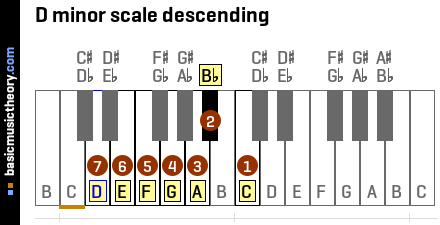 D minor scale descending