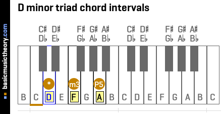 D minor triad chord intervals