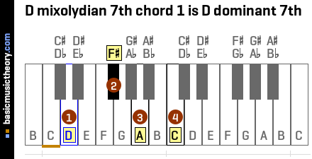 D mixolydian 7th chord 1 is D dominant 7th
