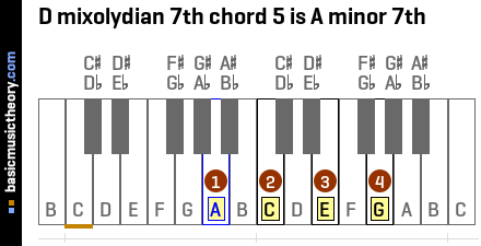 D mixolydian 7th chord 5 is A minor 7th