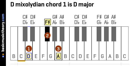 D mixolydian chord 1 is D major