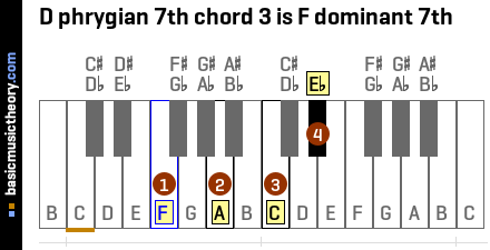 D phrygian 7th chord 3 is F dominant 7th
