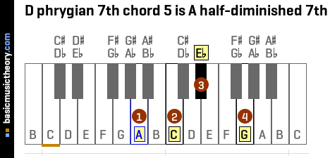 D phrygian 7th chord 5 is A half-diminished 7th