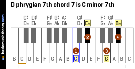 D phrygian 7th chord 7 is C minor 7th
