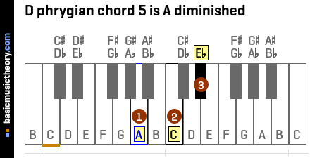 D phrygian chord 5 is A diminished