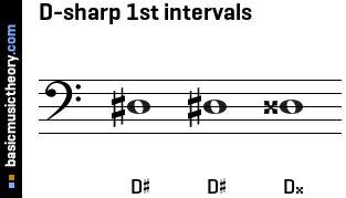 D-sharp 1st intervals